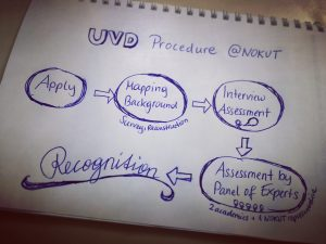 UVD Procedure at Nokut - 5 steps to take!