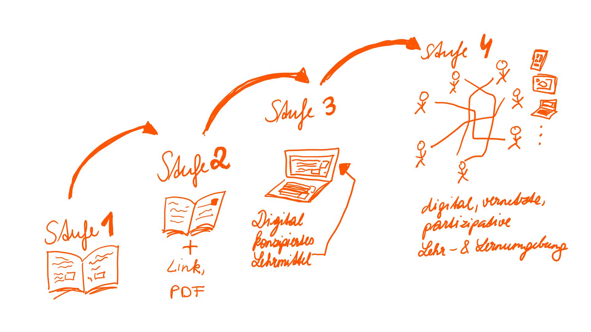 Stufenmodell digitaler Lehrmittel (angelehnt an Döbeli, Hielscher, Hartmmann, 2018, S. 10)
