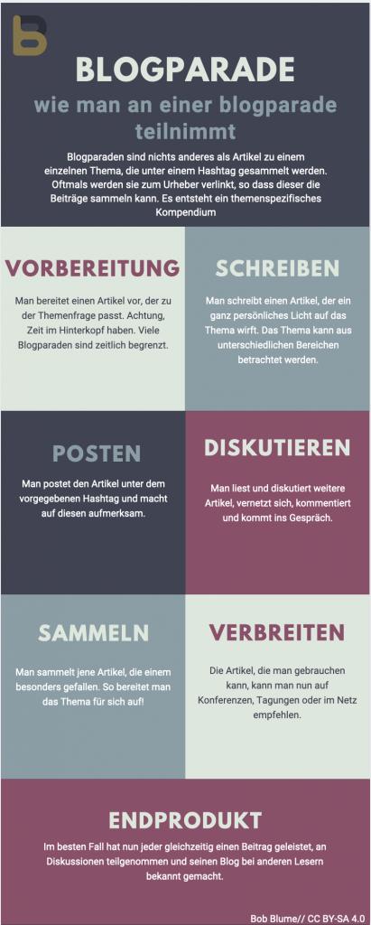 Infografik von Bob Blume, CC BY-SA 4.0, abgerufen von https://bobblume.de/2019/11/03/blogparade-zeitgemaesses-lernen-konkret-lernparade/ am 22.11.2019