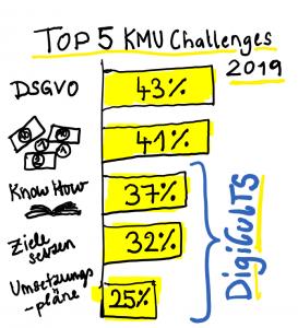 Die Top 5 Herausforderungen von KMUs laut der Erhebung von Arthur D. Little im Rahmen des Digitalisierungsindexes 2019.